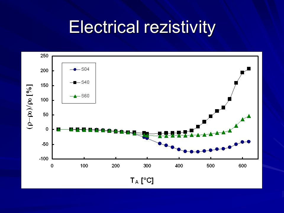Electrical rezistivity