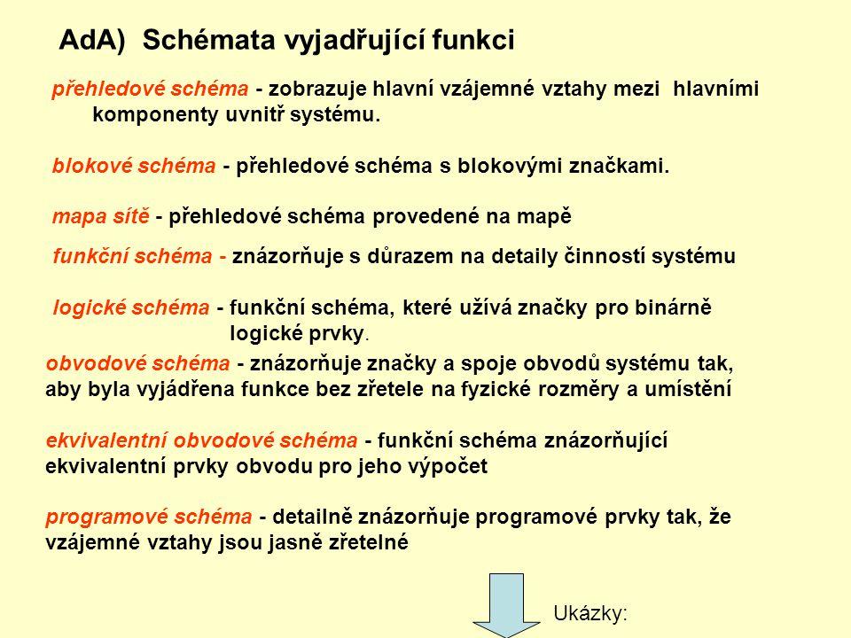 AdA) Schémata vyjadřující funkci