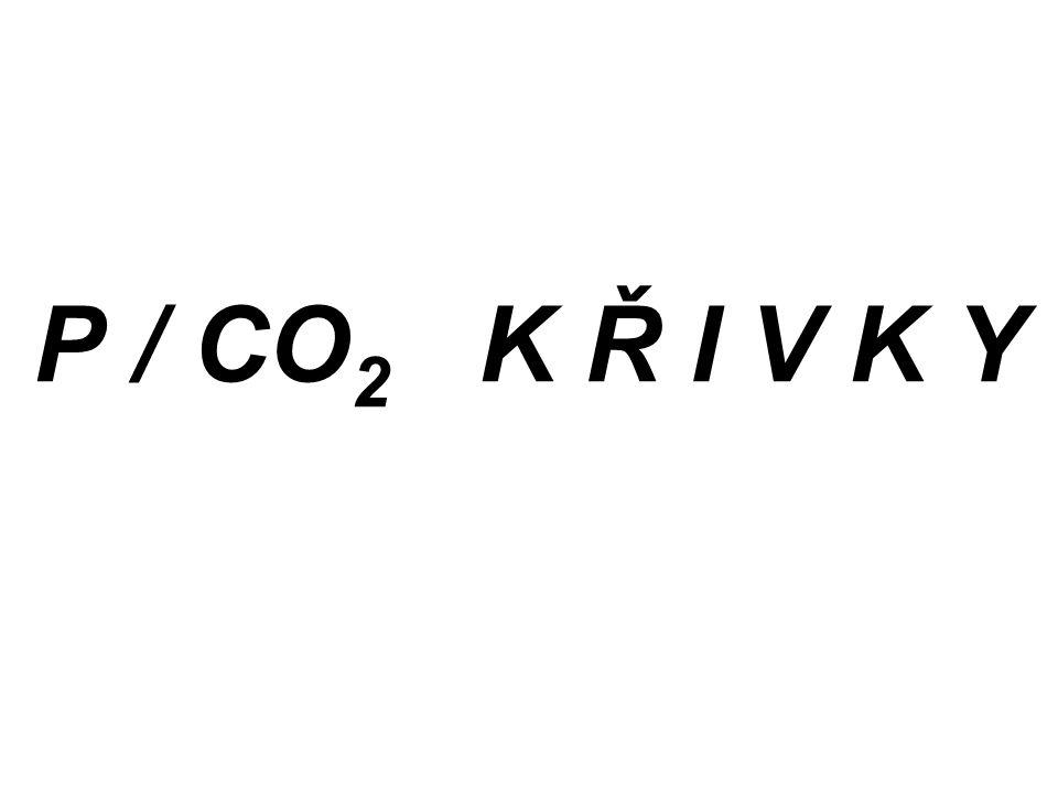 P / CO2 K Ř I V K Y