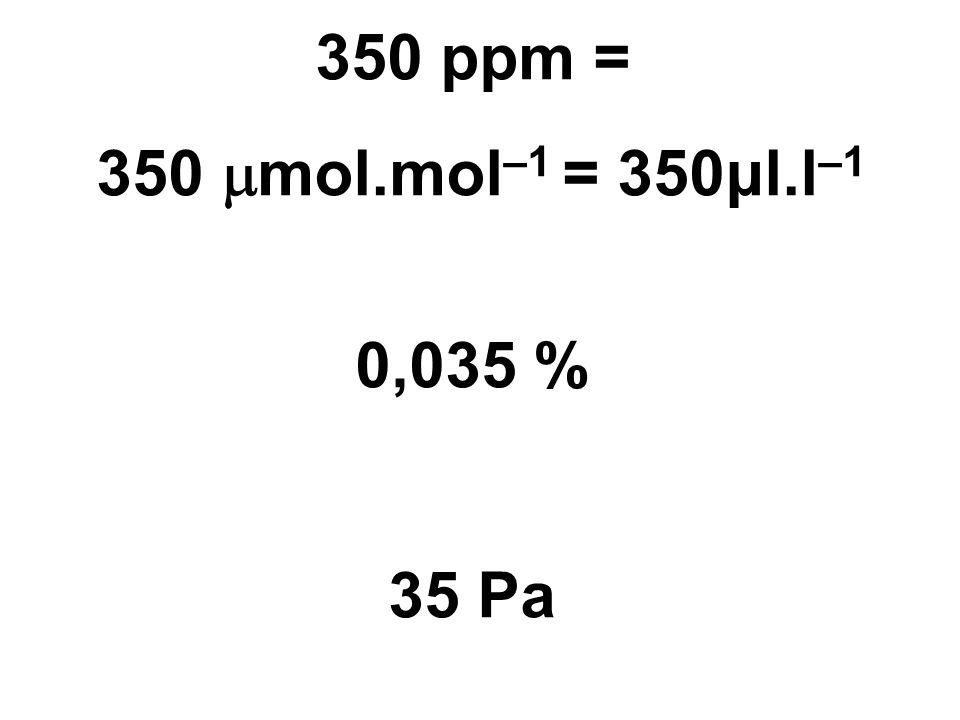 350 ppm = 350 mol.mol–1 = 350μl.l–1 0,035 % 35 Pa