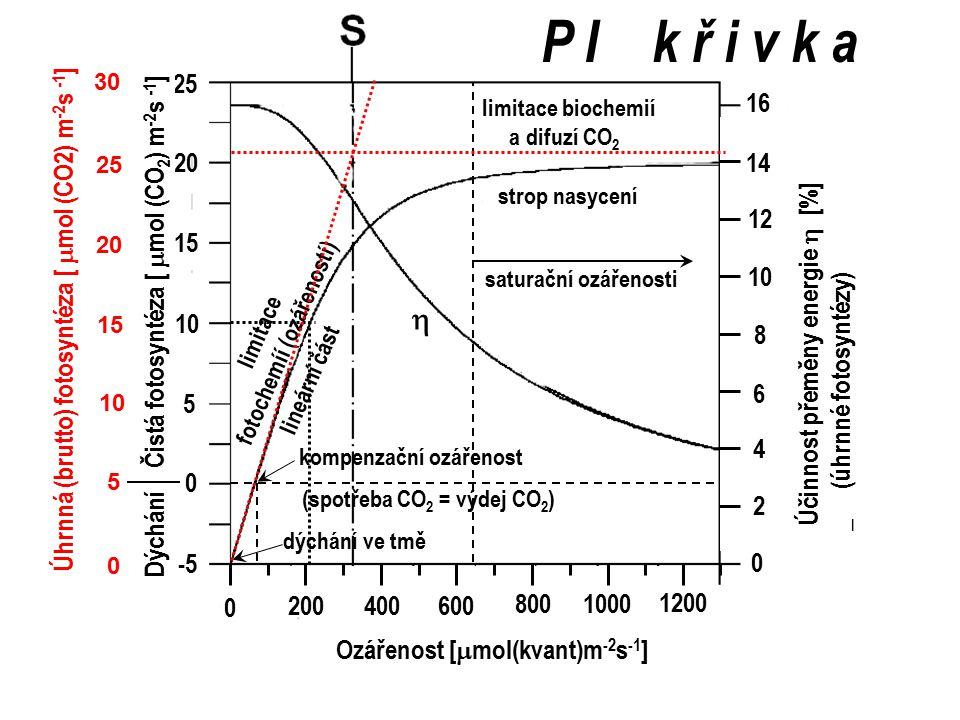 fotochemíí (ozářeností)