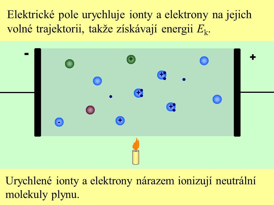 - Elektrické pole urychluje ionty a elektrony na jejich