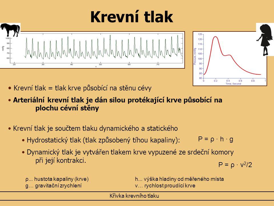 Krevní tlak Krevní tlak = tlak krve působící na stěnu cévy
