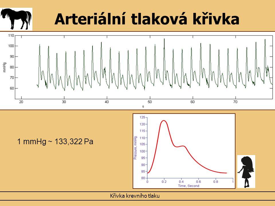 Arteriální tlaková křivka