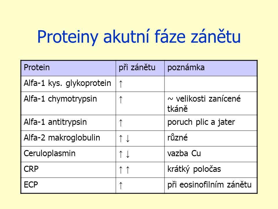 Proteiny akutní fáze zánětu