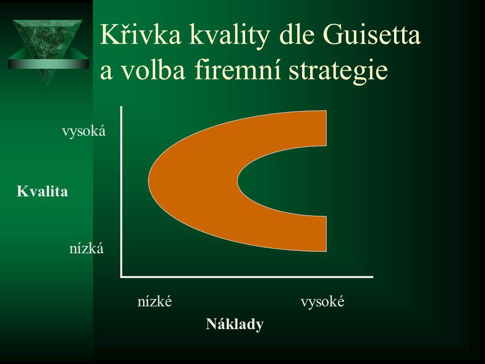 Křivka kvality dle Guisetta a volba firemní strategie