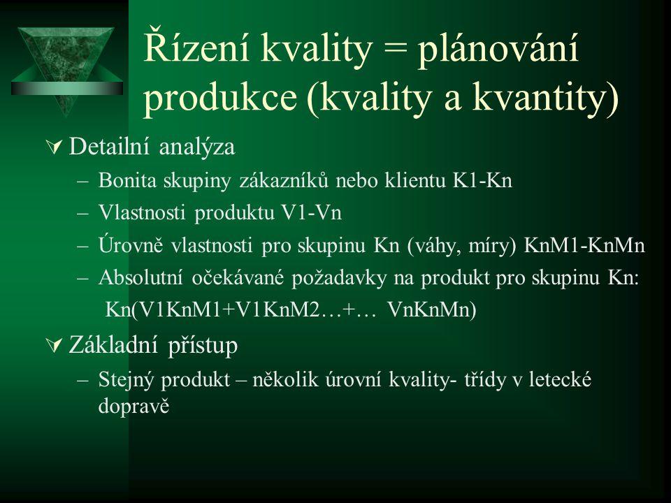 Řízení kvality = plánování produkce (kvality a kvantity)