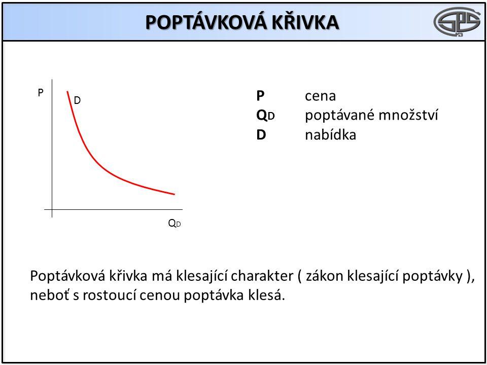 POPTÁVKOVÁ KŘIVKA P cena QD poptávané množství D nabídka