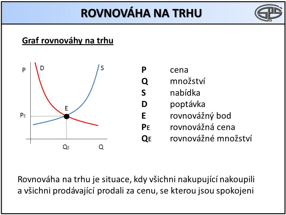 ROVNOVÁHA NA TRHU Graf rovnováhy na trhu P cena Q množství S nabídka
