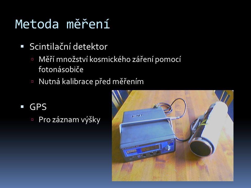Metoda měření Scintilační detektor GPS