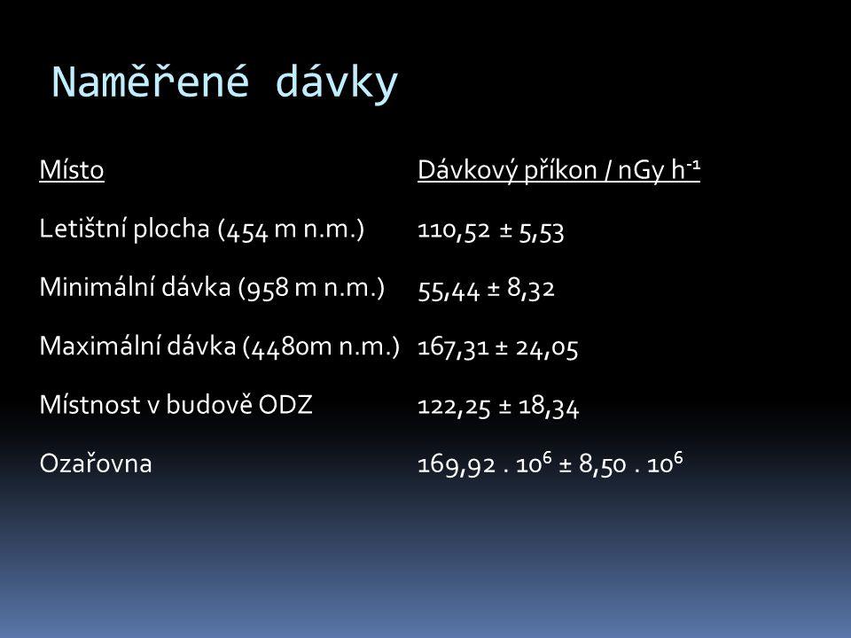Naměřené dávky Místo Dávkový příkon / nGy h-1