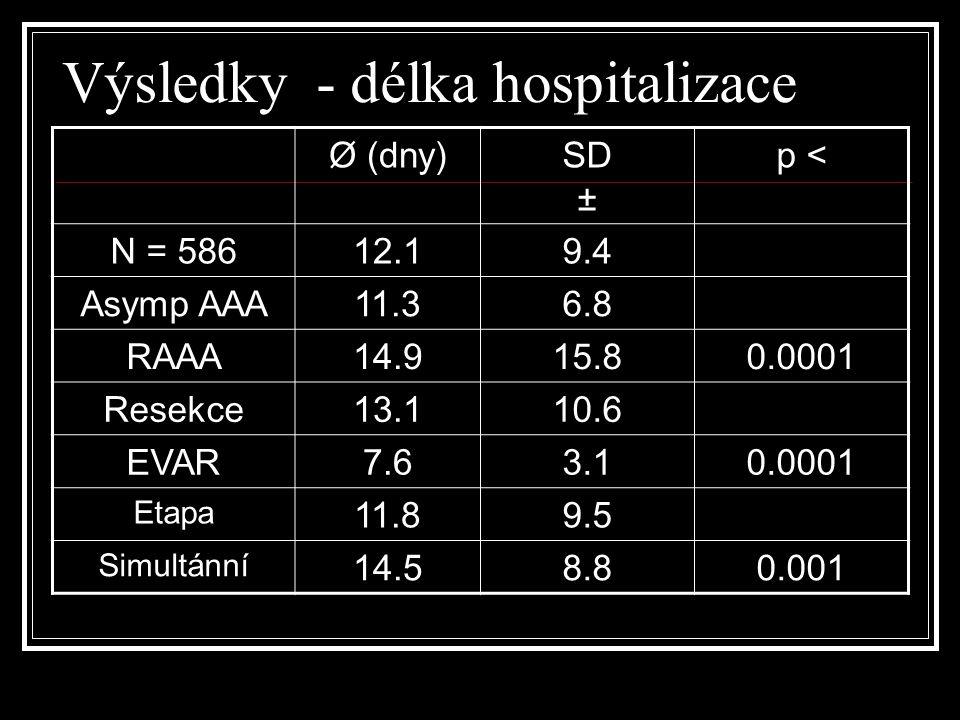 Výsledky - délka hospitalizace