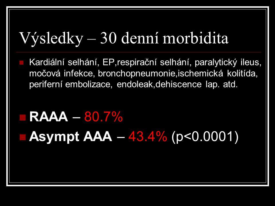 Výsledky – 30 denní morbidita