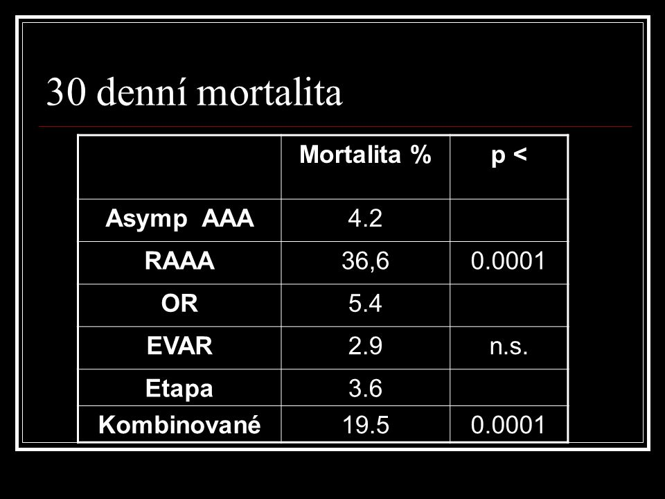 30 denní mortalita Mortalita % p < Asymp AAA 4.2 RAAA 36,6 0.0001