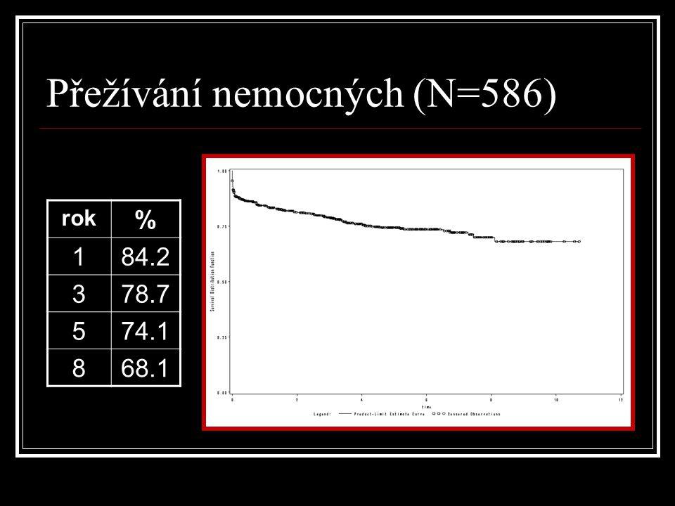 Přežívání nemocných (N=586)