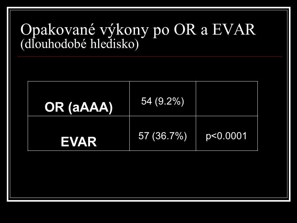 Opakované výkony po OR a EVAR (dlouhodobé hledisko)