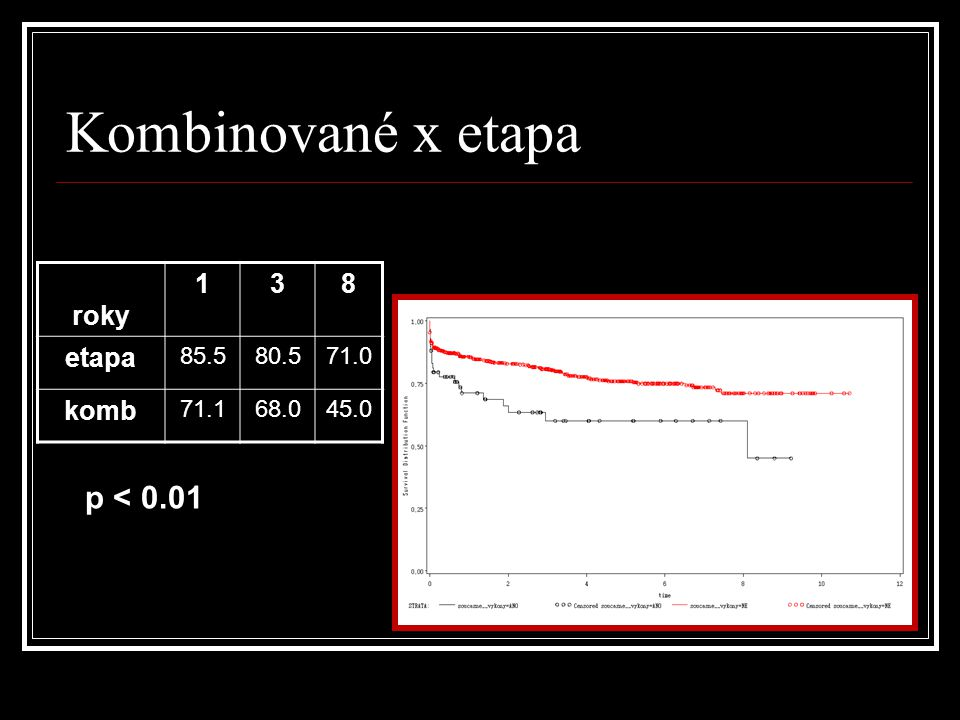 Kombinované x etapa p < 0.01 roky 1 3 8 etapa komb 85.5 80.5 71.0