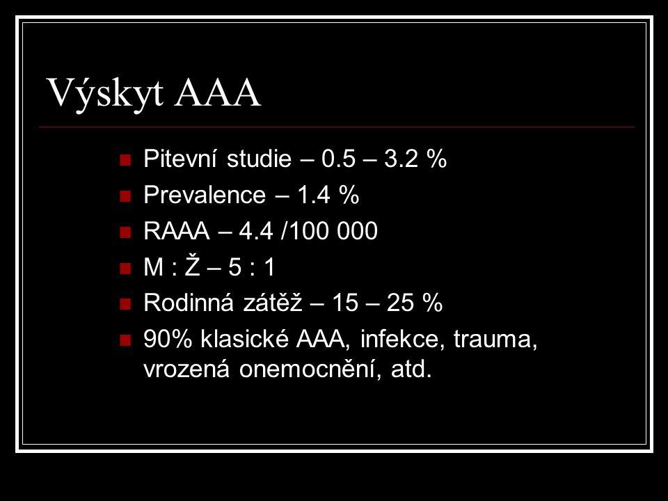 Výskyt AAA Pitevní studie – 0.5 – 3.2 % Prevalence – 1.4 %