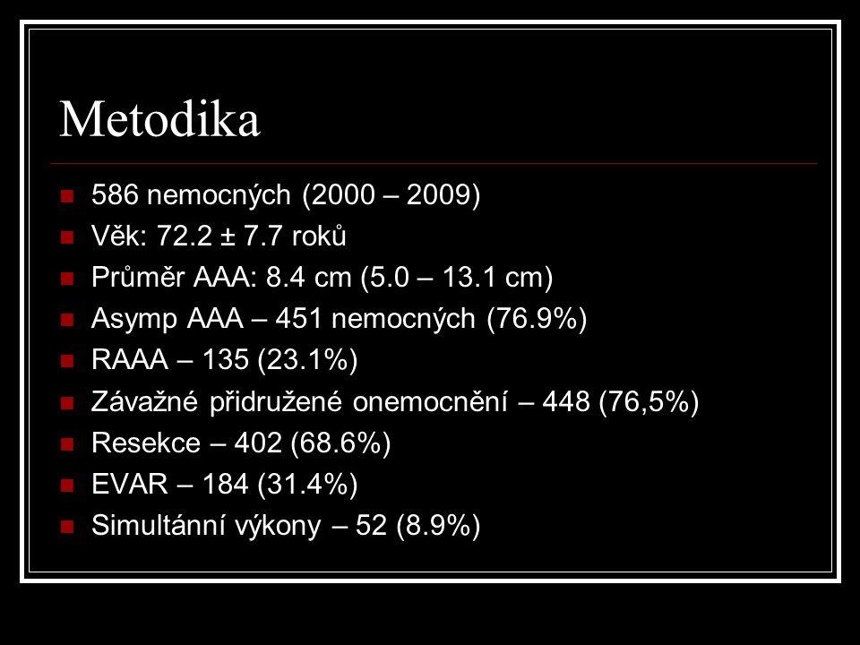 Metodika 586 nemocných (2000 – 2009) Věk: 72.2 ± 7.7 roků