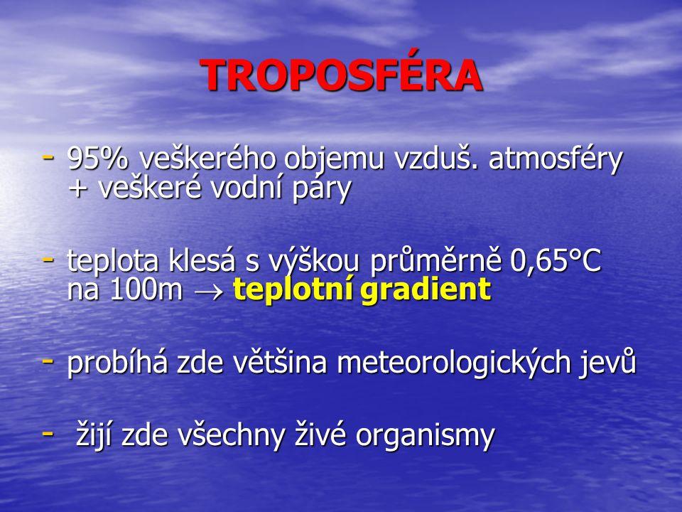 TROPOSFÉRA 95% veškerého objemu vzduš. atmosféry + veškeré vodní páry
