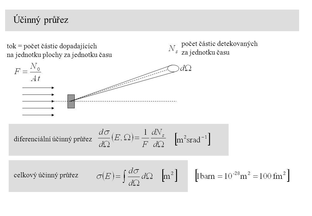 Účinný průřez počet částic detekovaných