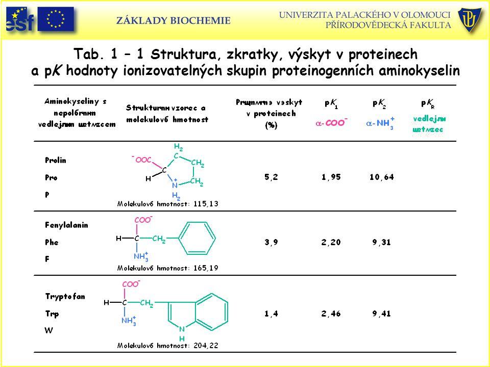 Tab. 1 – 1 Struktura, zkratky, výskyt v proteinech a pK hodnoty ionizovatelných skupin proteinogenních aminokyselin