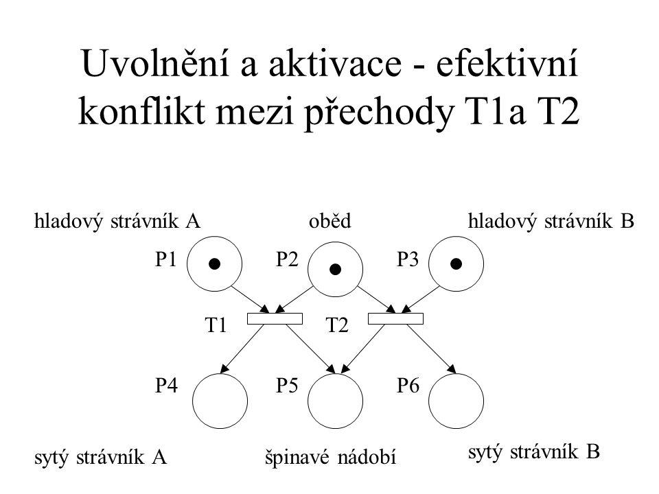 Uvolnění a aktivace - efektivní konflikt mezi přechody T1a T2