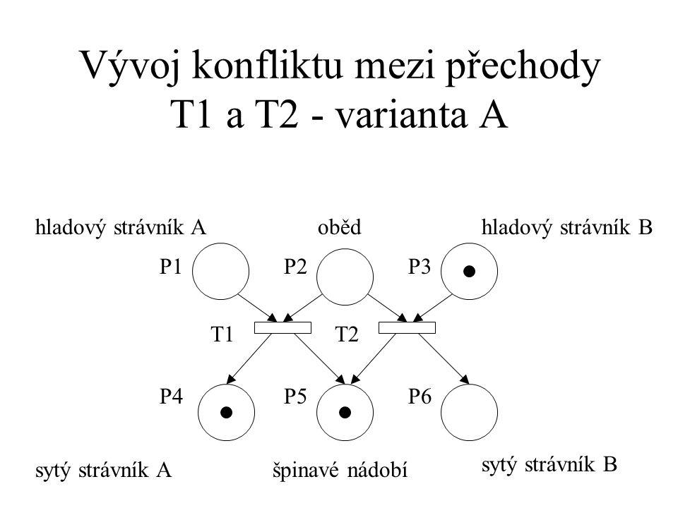 Vývoj konfliktu mezi přechody T1 a T2 - varianta A