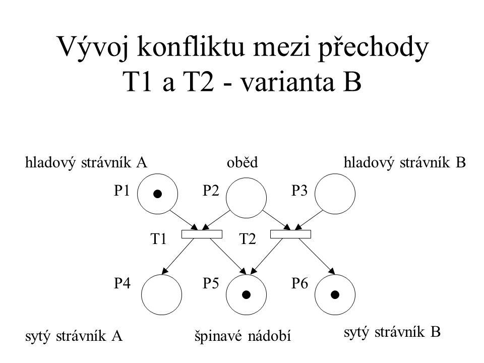 Vývoj konfliktu mezi přechody T1 a T2 - varianta B