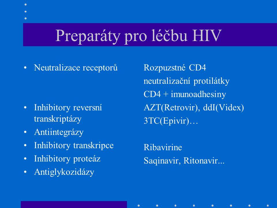 Preparáty pro léčbu HIV