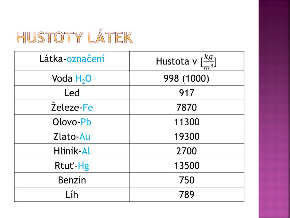 Hustoty látek Látka-označení Voda H2O 998 (1000) Led 917 Železe-Fe