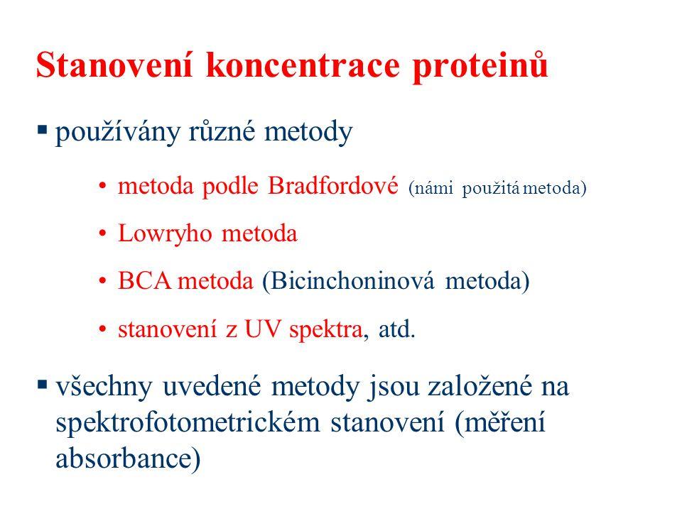 Stanovení koncentrace proteinů