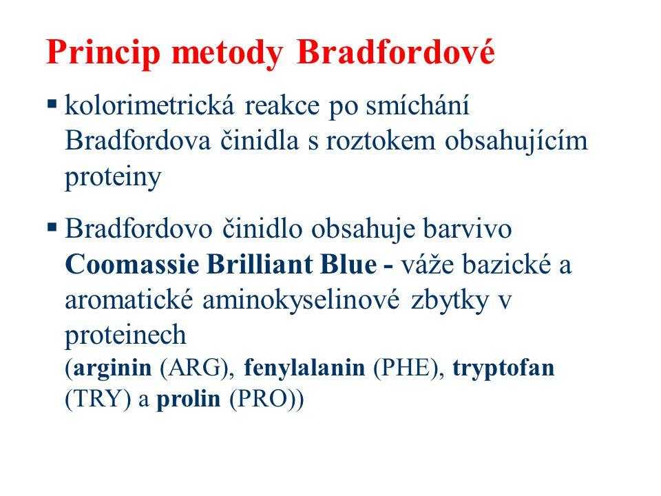 Princip metody Bradfordové