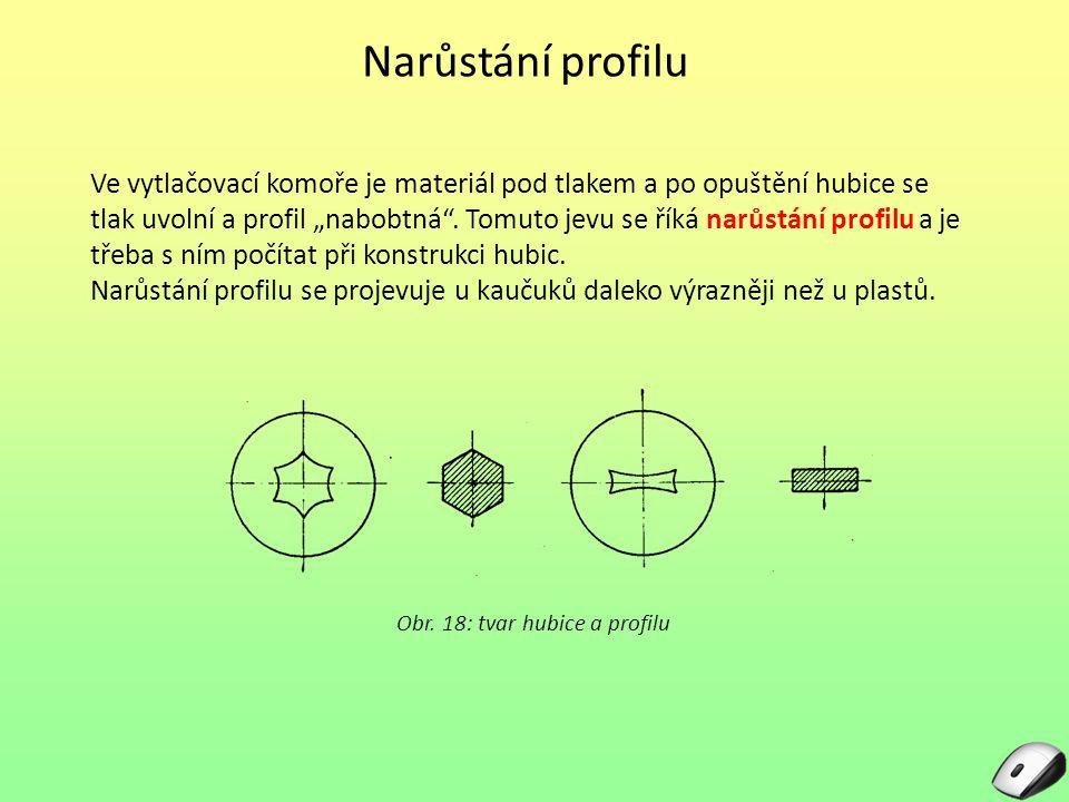 Obr. 18: tvar hubice a profilu