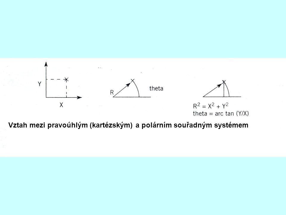 Vztah mezi pravoúhlým (kartézským) a polárním souřadným systémem