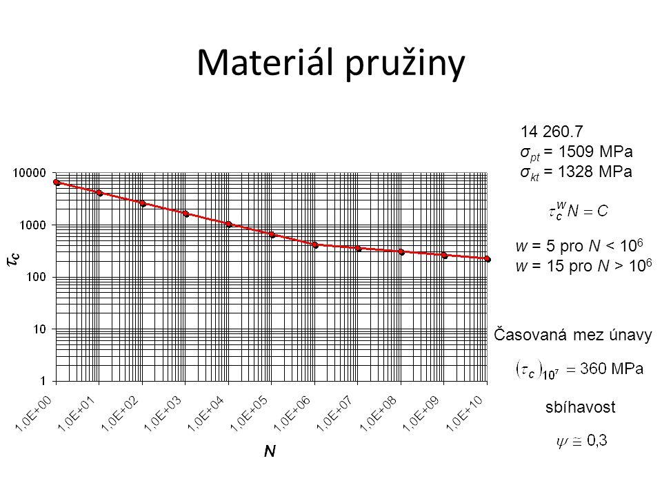 Materiál pružiny 14 260.7 σpt = 1509 MPa σkt = 1328 MPa