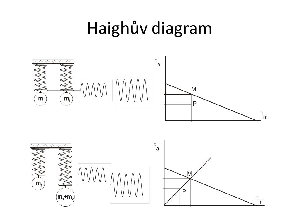 Haighův diagram