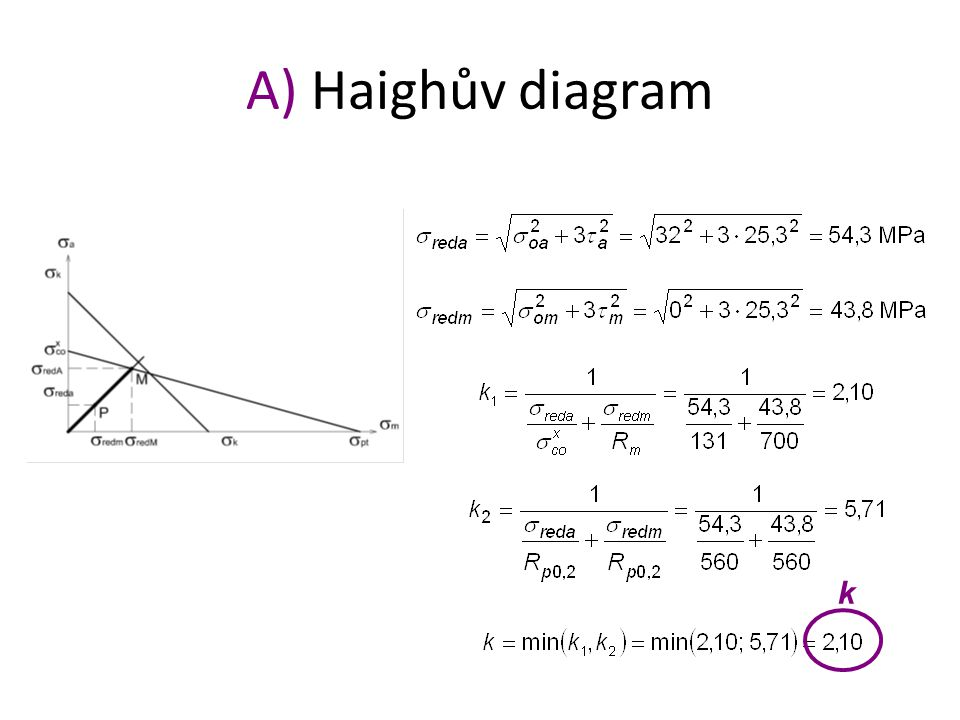 A) Haighův diagram k