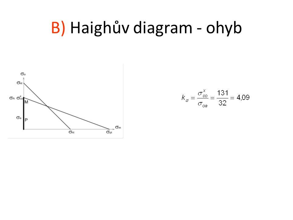 B) Haighův diagram - ohyb