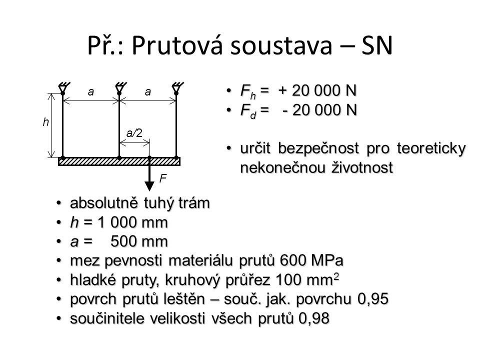 Př.: Prutová soustava – SN