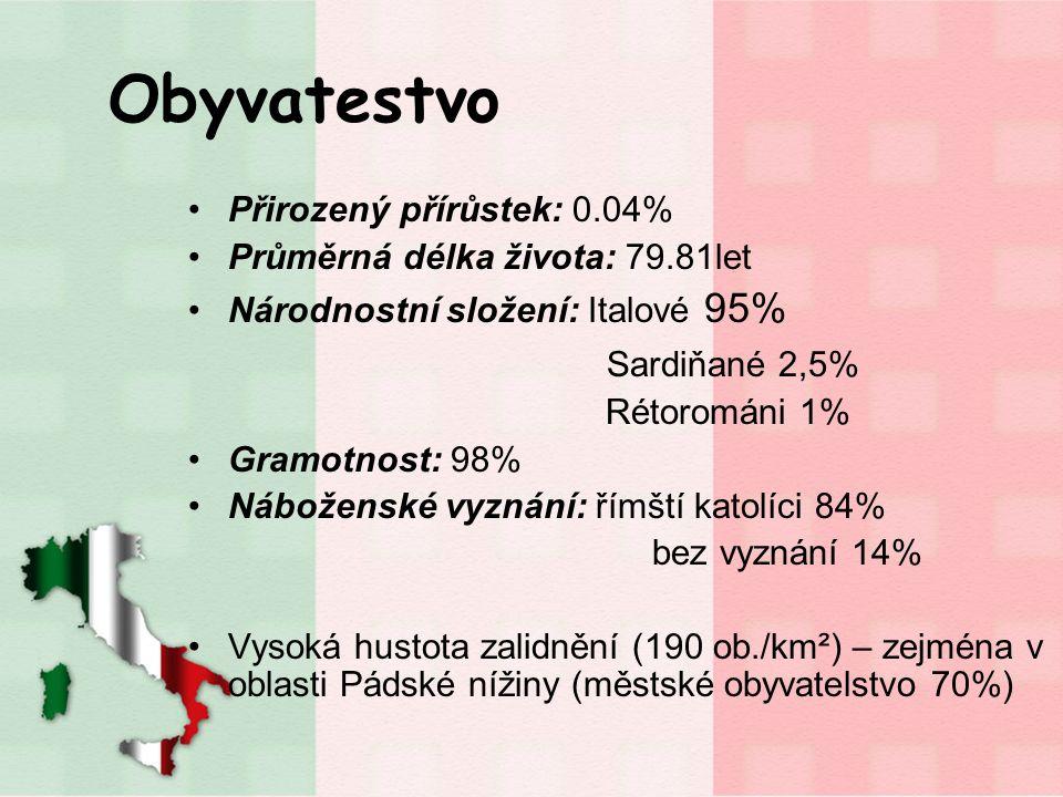 Obyvatestvo Sardiňané 2,5% Přirozený přírůstek: 0.04%