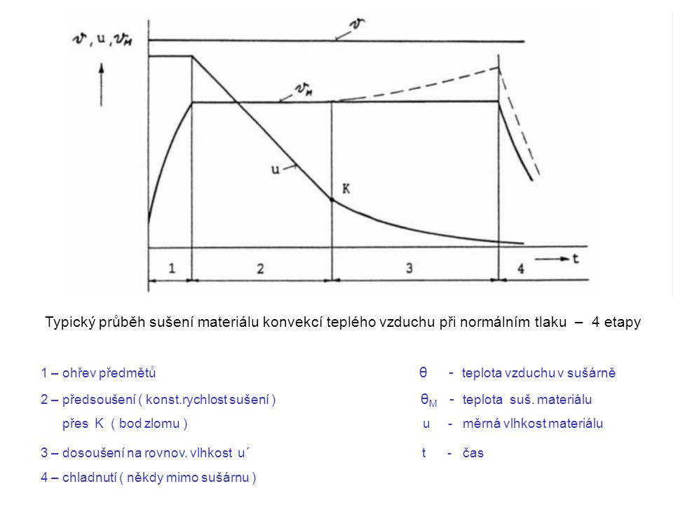 Typický průběh sušení materiálu konvekcí teplého vzduchu při normálním tlaku – 4 etapy