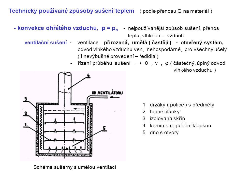 Technicky používané způsoby sušení teplem ( podle přenosu Q na materiál )