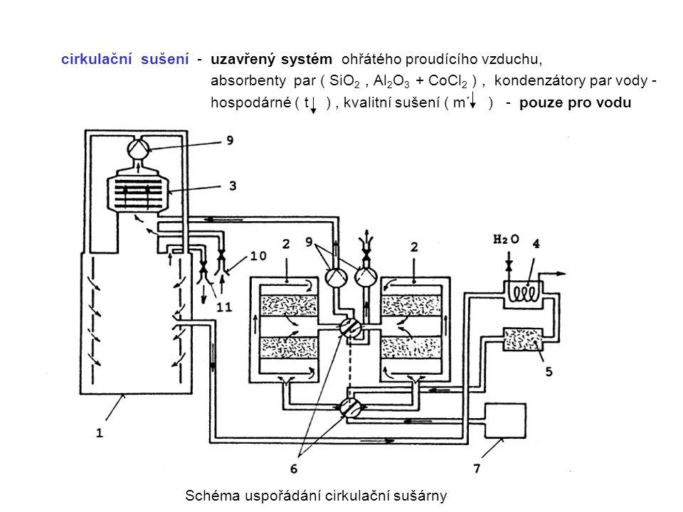 cirkulační sušení - uzavřený systém ohřátého proudícího vzduchu,