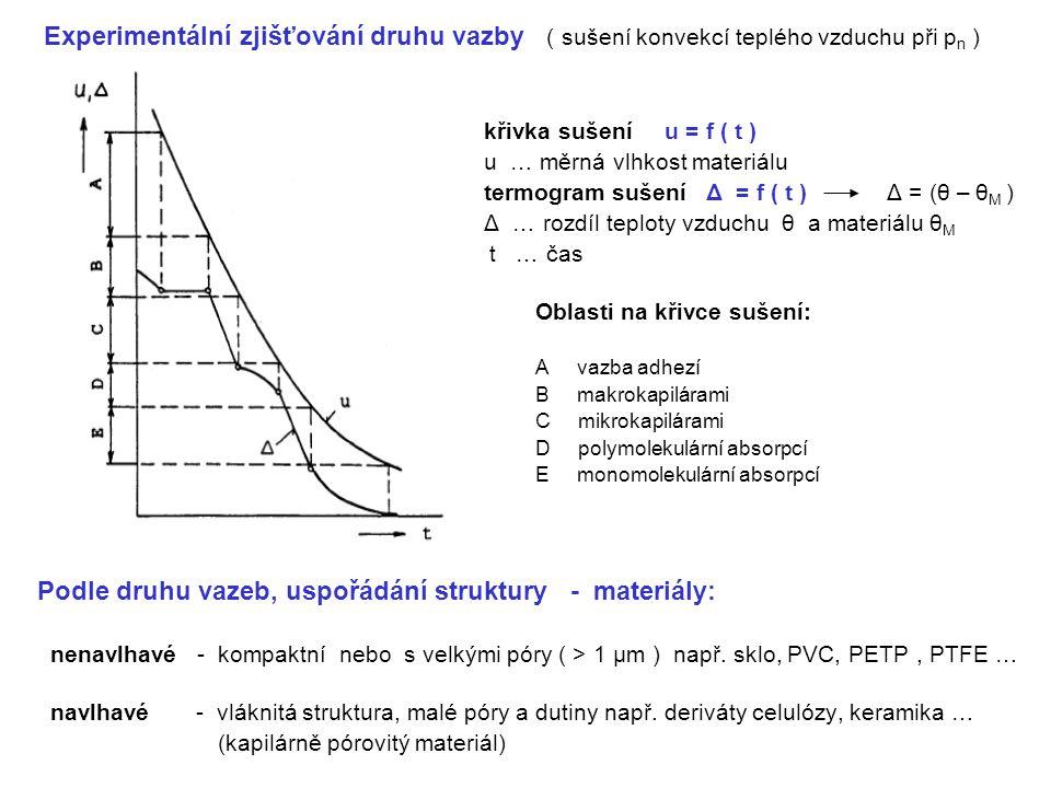 Podle druhu vazeb, uspořádání struktury - materiály: