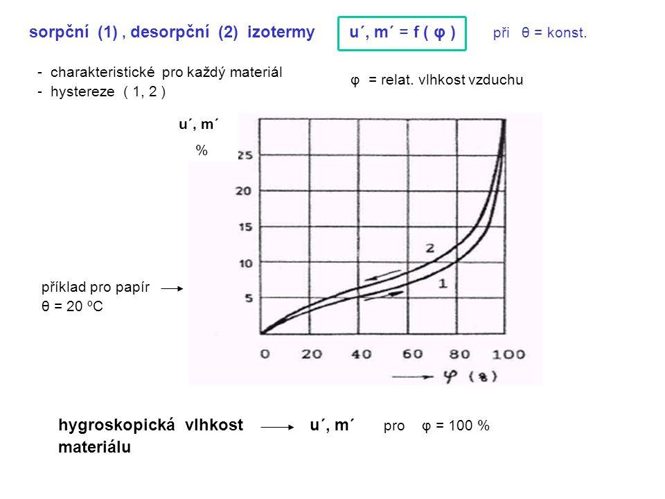 sorpční (1) , desorpční (2) izotermy u´, m´ = f ( φ ) při θ = konst.