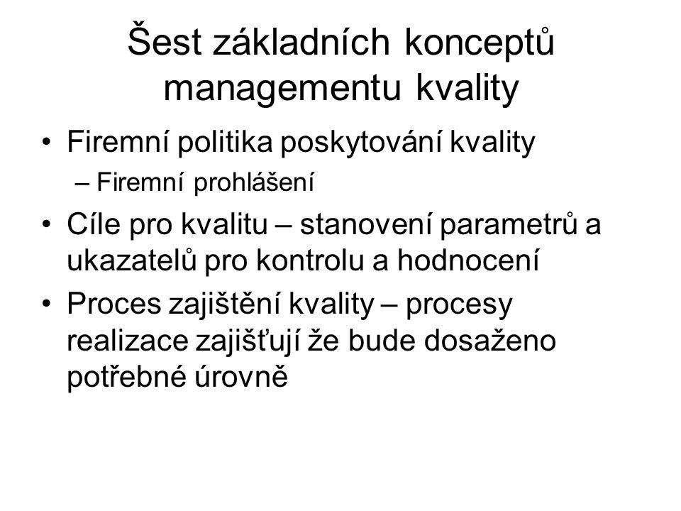 Šest základních konceptů managementu kvality
