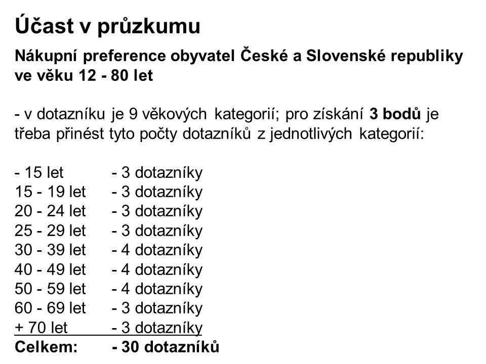 Účast v průzkumu Nákupní preference obyvatel České a Slovenské republiky ve věku 12 - 80 let.