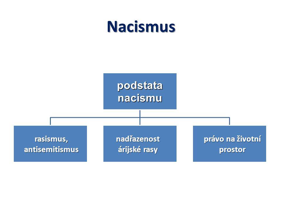 Nacismus podstata nacismu rasismus, antisemitismus nadřazenost