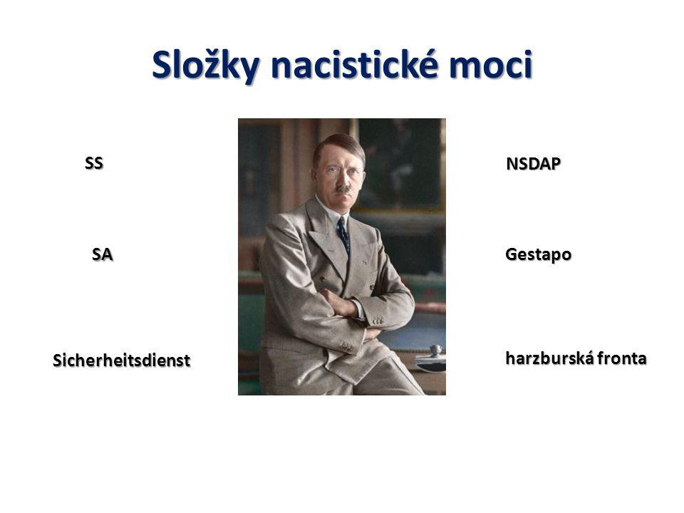 Složky nacistické moci